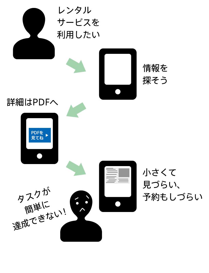 ユーザー体験