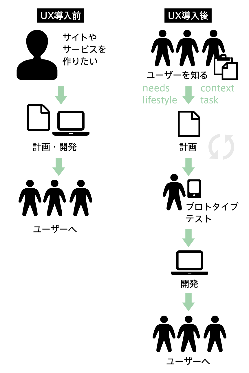 UXでの開発