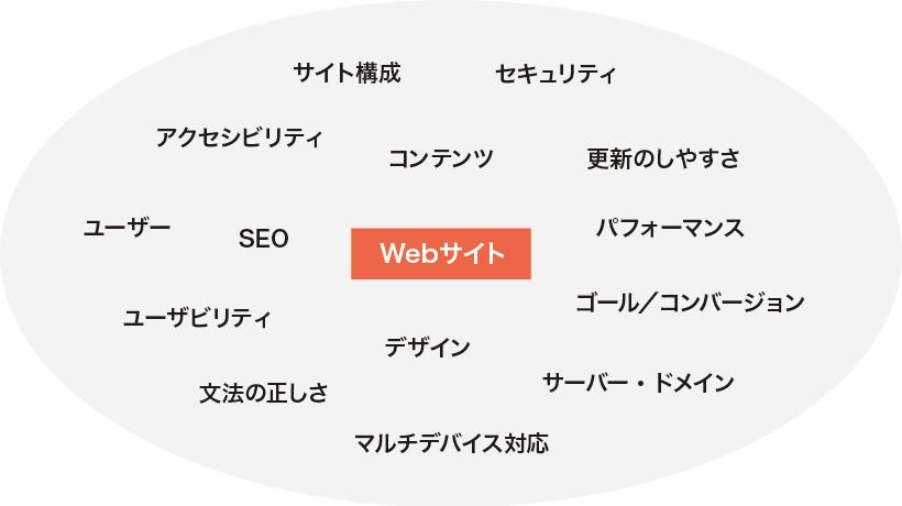 Webサイト制作に影響するさまざまな要素
